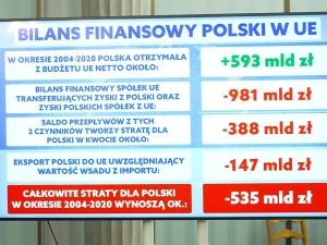 Konferencja Jakiego: Bilans finansowy Polski w UE. Przedstawiono wyliczenia. Straty wynoszą...