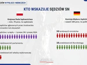 Patryk Jaki: Polska powinna złożyć wniosek do TSUE o kary dla Niemiec