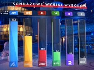 """""""SLD w Sejmie. Zaczynam tęsknić za Nowoczesną"""". Internauci i publicyści komentują wyniki wyborów"""
