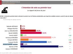 Sondaż przed wyborami prezydenckimi we Francji. Marine Le Pen idzie po władzę