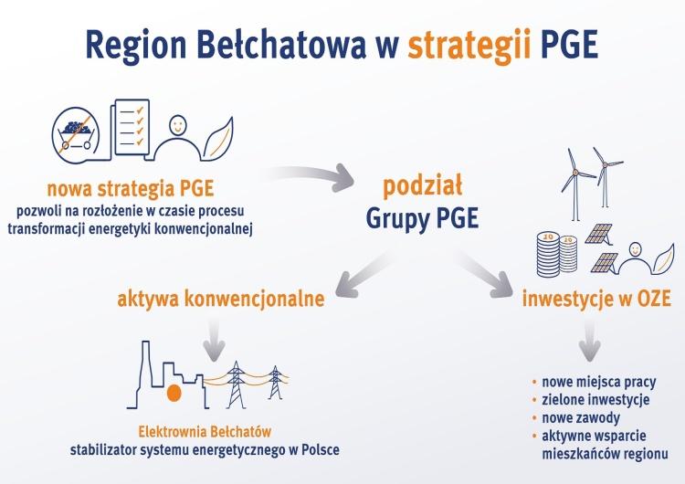 Plan dla Bełchatowa