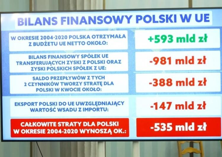 bilans finansowy Polski w UE